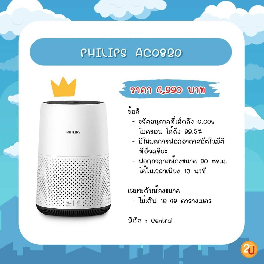 Philips ACO820